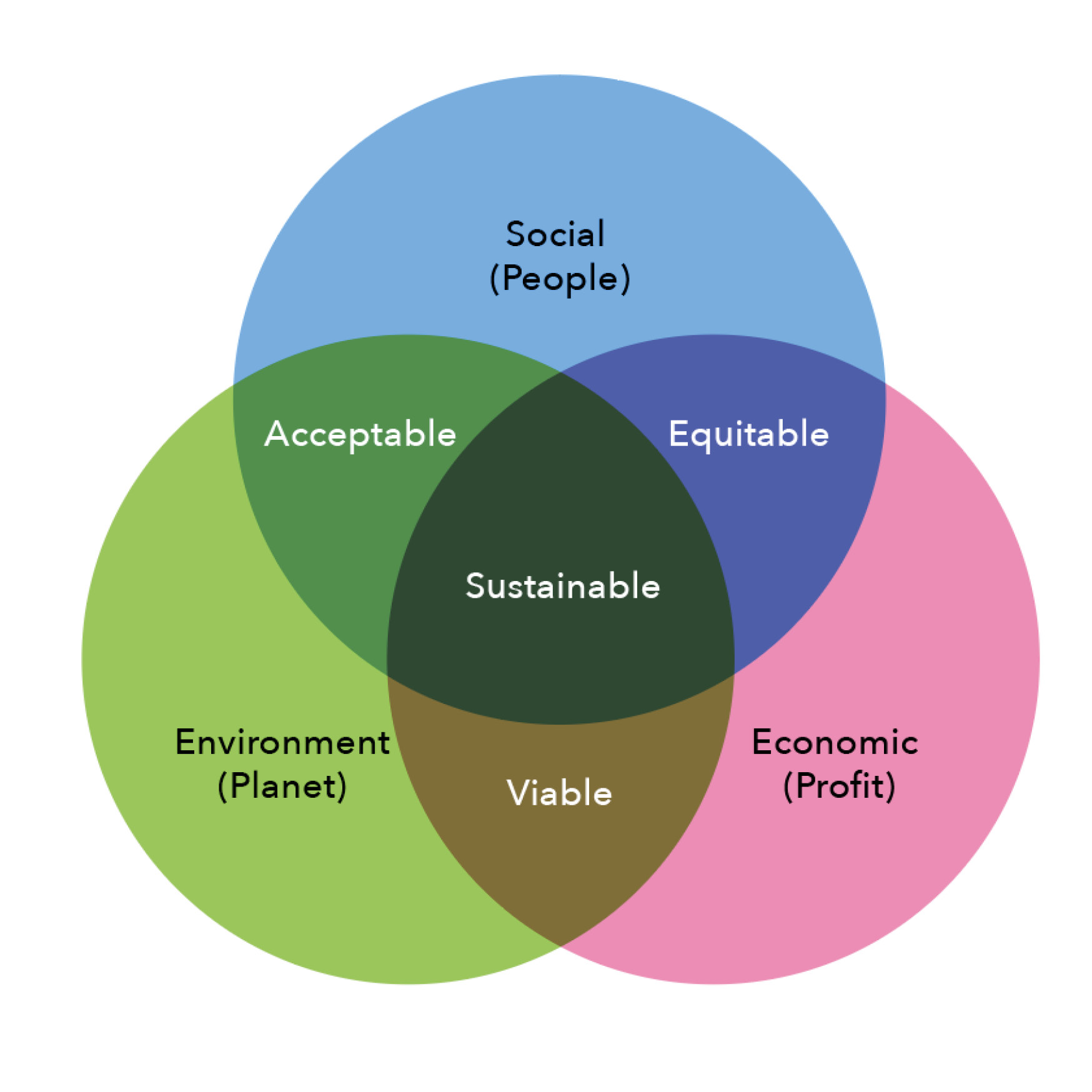 Sustainable development, CITRA - Live Different